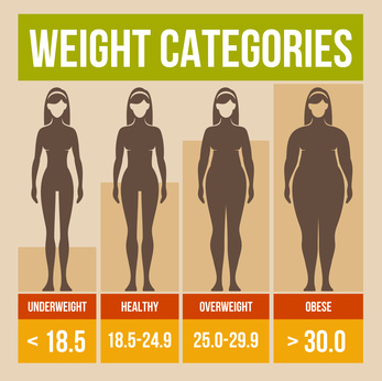 Body mass index hausted graham-field