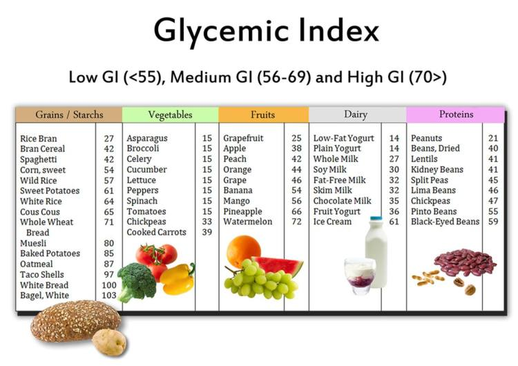 Glycemic index value of food
