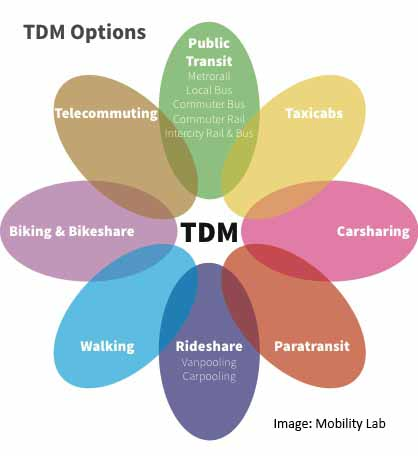 TDM-Options w credit