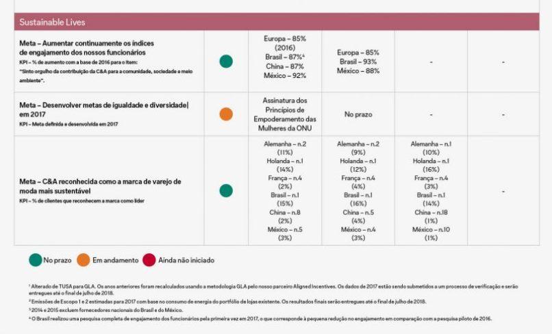 Relatório Global de Sustentabilidade - Vidas sustentáveis