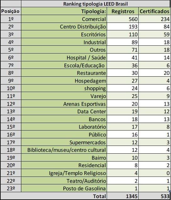 tipologia de construções leed brasil
