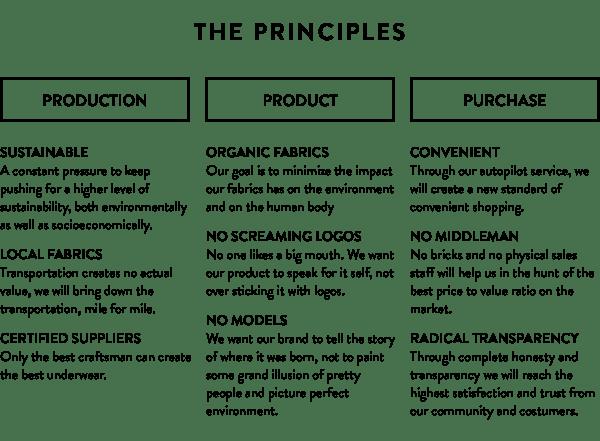 organic basics principles