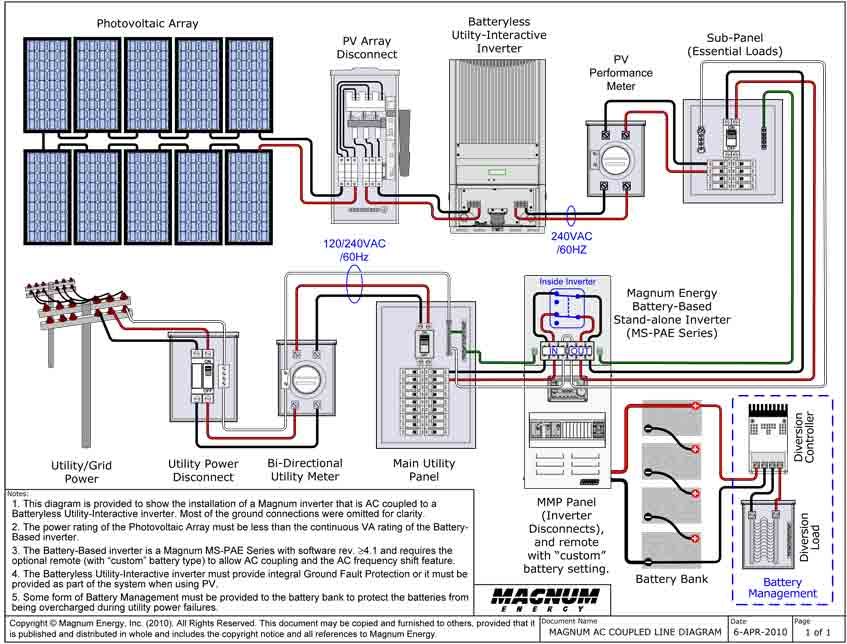 wiring diagram for tiny house the wiring diagram house electrical panel wiring diagram nilza wiring diagram