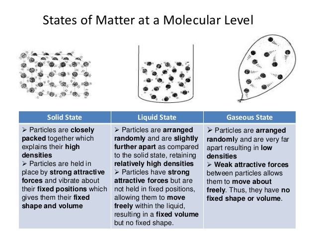 Kinetic Molecular Theory as well as Temperature Level