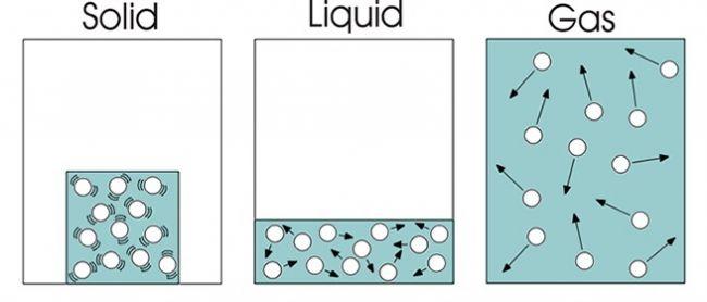Kinetic Molecular Model