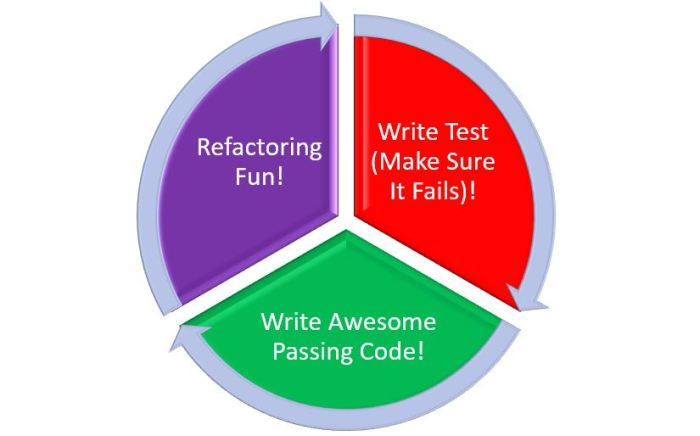 TDD test driven development lifecycle