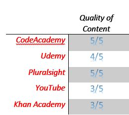 Software Developer Training Quality Content