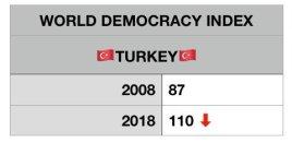 Türkiye Demokrasi İndeksinde 2008 yılında 87. sıradayken 2018 yılında 110. sıraya gerilemiştir.