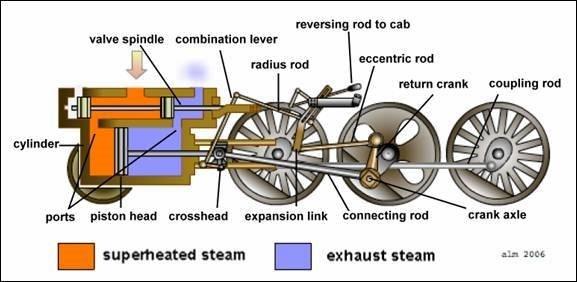 Steam Locomotive Valve Gear