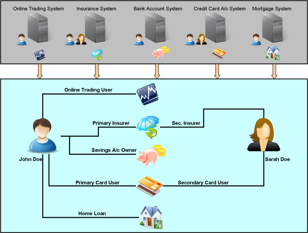 Modeling Financial Industry Services in MDM