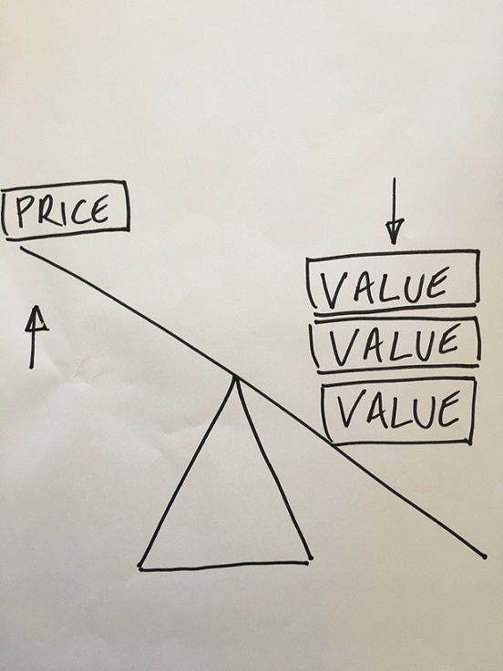 Dealing with Price in Sales