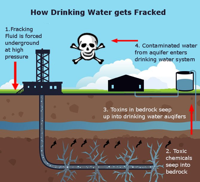 Image result for polluted water sources due to fracking