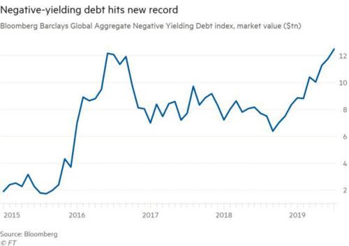 Negative -yielding debt hits new record