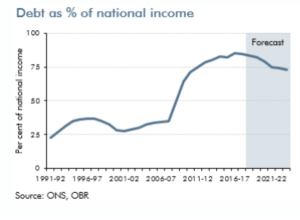 graph of debt as a percent of national income