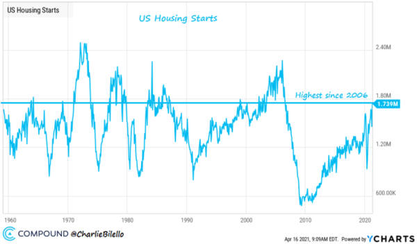 US housing starts are at a high