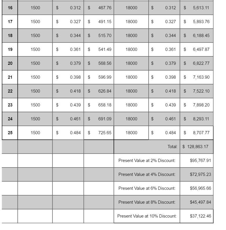 Vero Table Part 2