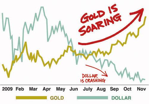 GOLD_v_Dollar