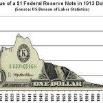 Click here to see the precipitous decline of the US dollar.