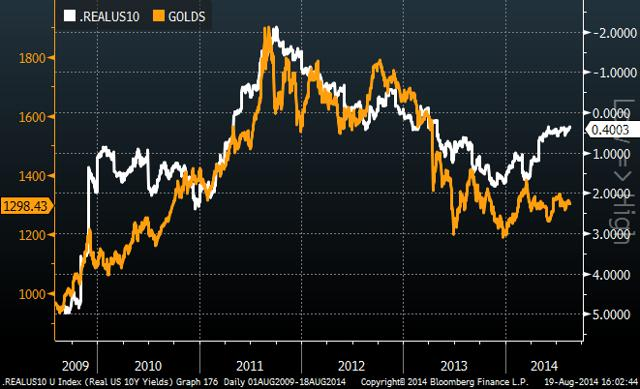 gold ten year rate