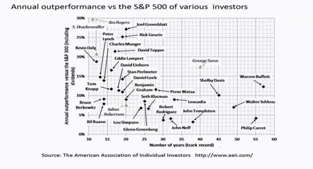 exceptional investors