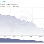 George Soros: Greek Drama Will Create Lucrative Currency Trades
