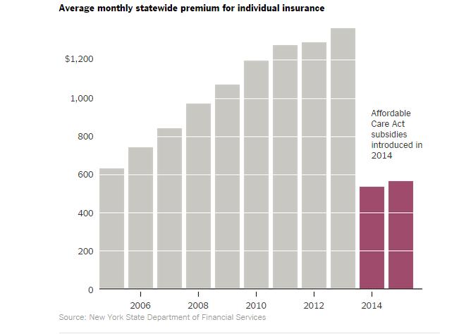 NY insurance premiums