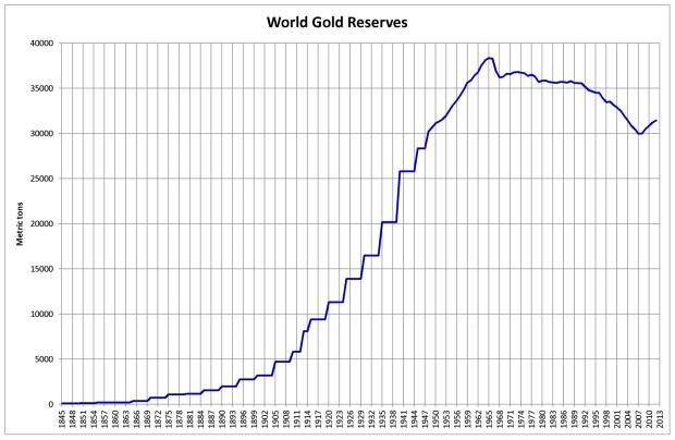 World_Gold_Reserves
