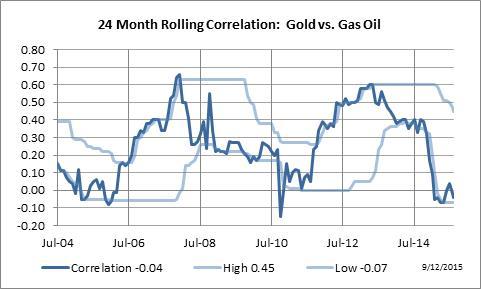 GC_LGO_Correlation