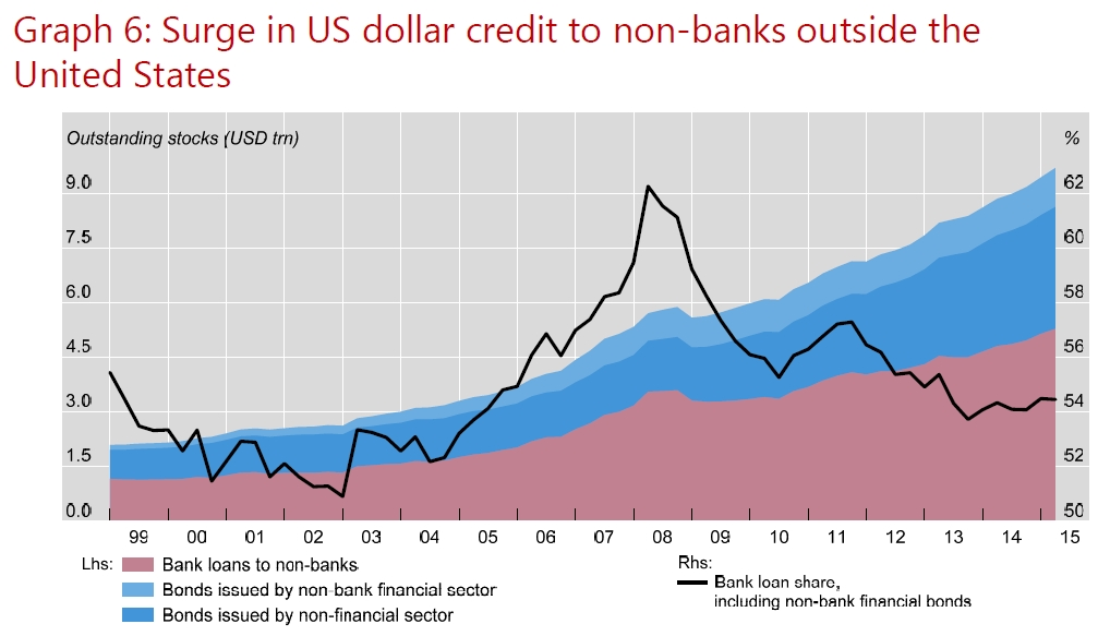 Surge in US dollar credit to non-banks outside the United States