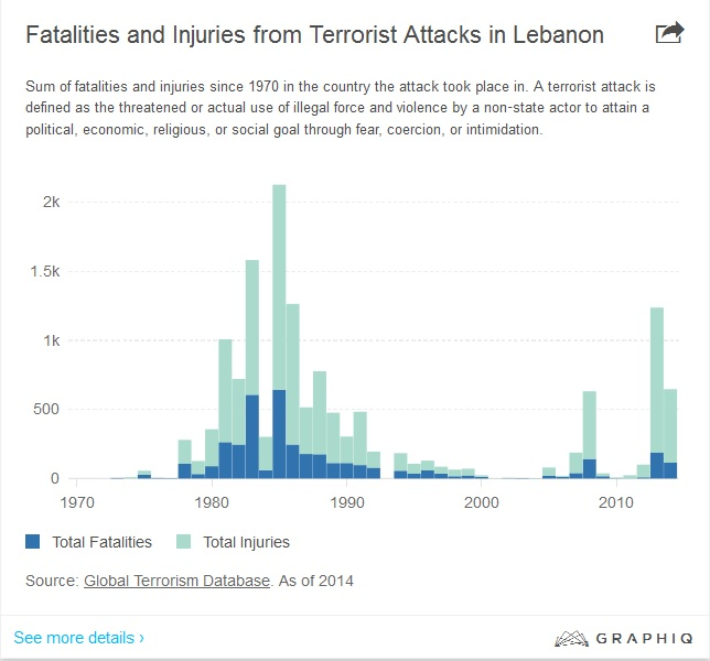 Fatalities and Injuries from Terrorist Attacks in Lebanon