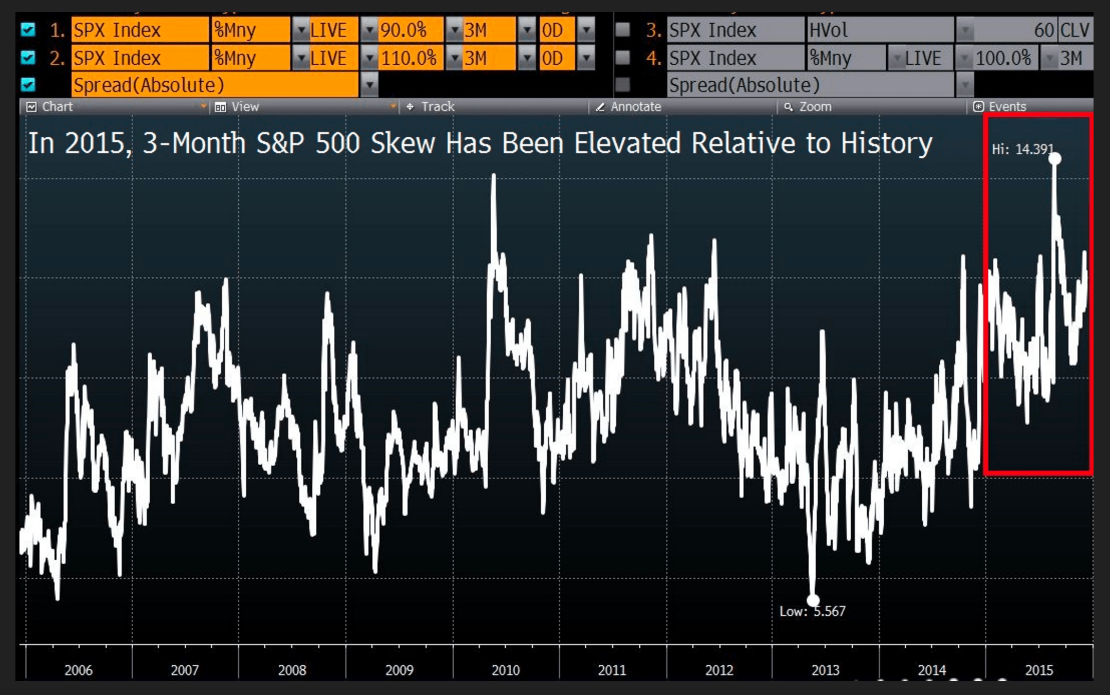 3-Month S&P 500 Skew