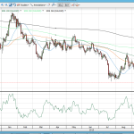 Technical Analysis Warning $1,044-$1,050 Gold Price Levels are Do or Die…