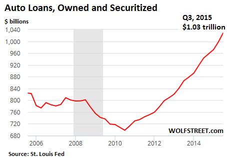 U.S. Auto Loans