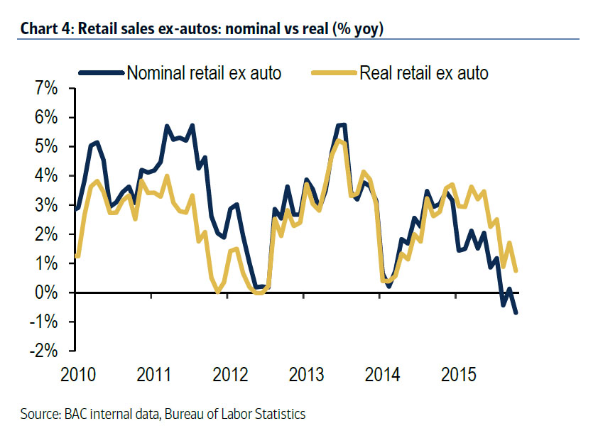 Retail Sales Ex-Autos Credit Card Data