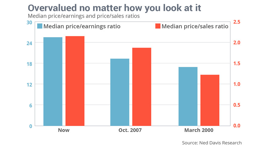 Stocks are more overvalued now than at 2000 and 2007 peaks