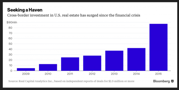 Bloomberg Foreign Buyers Real Estate