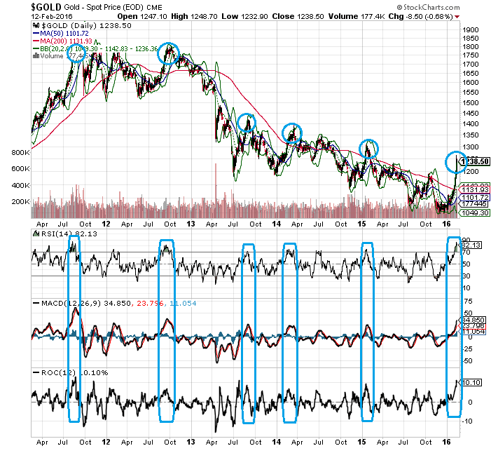 Gold Overbought Chart