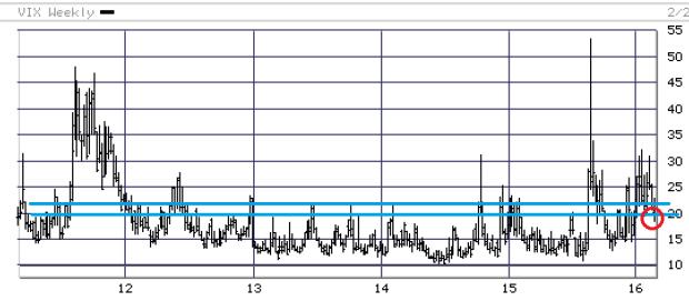 Vix Index