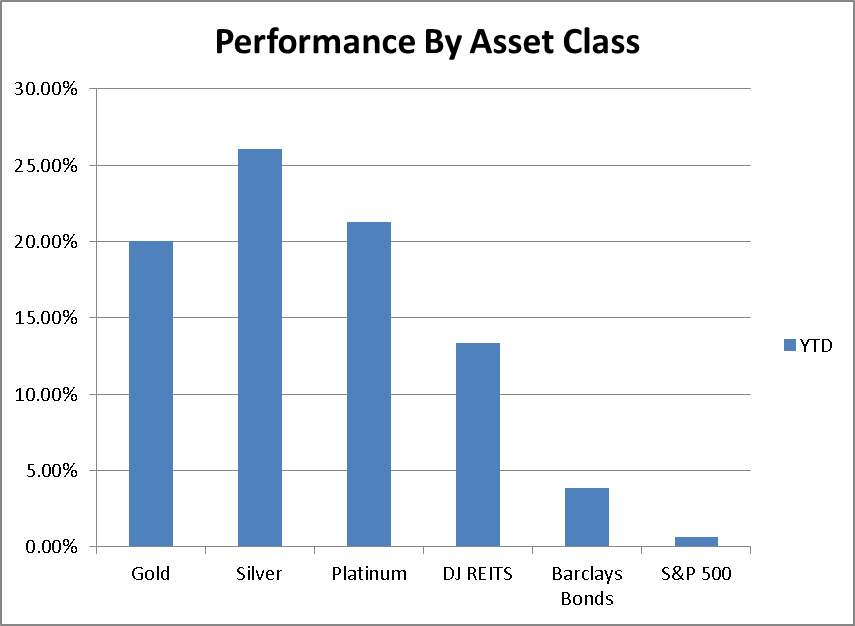 Asset performance 1