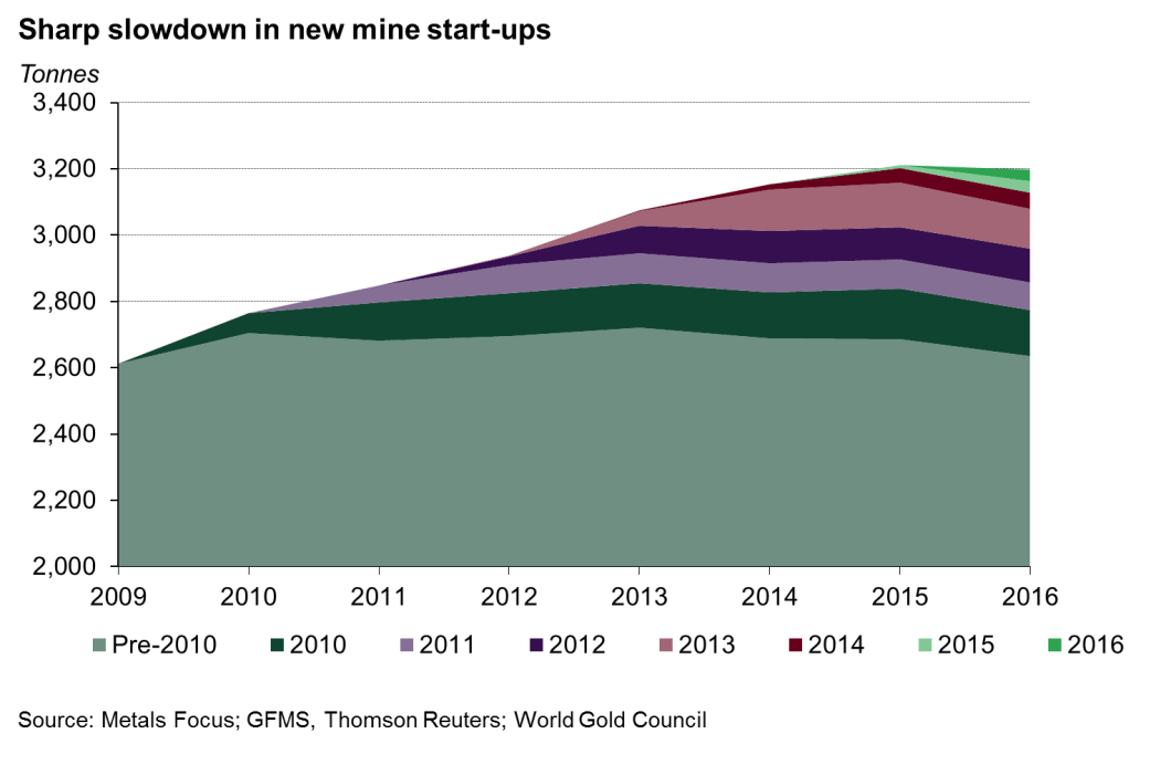 Gold mines startups
