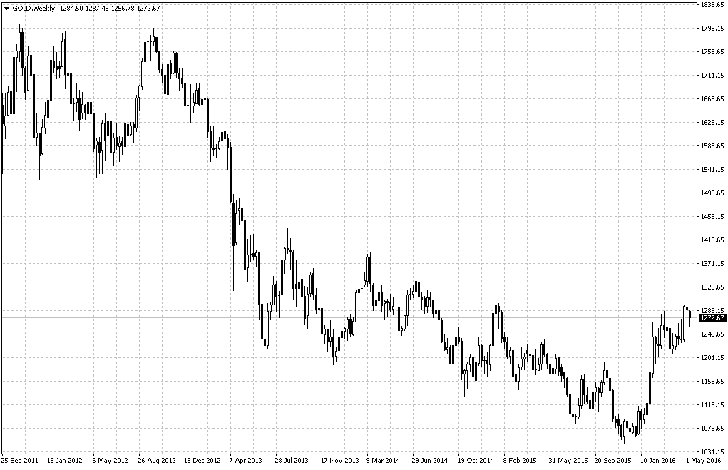 Gold price 2011-2016
