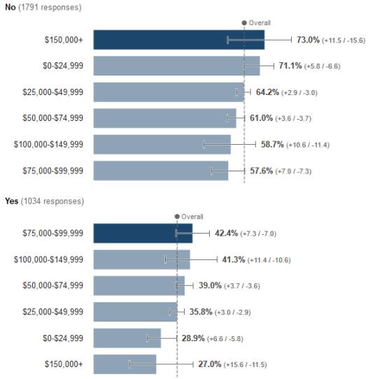income-class-comparison