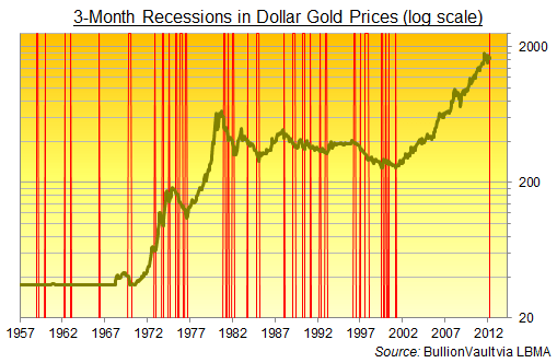 Gold Price Breaks 3-Month Rule