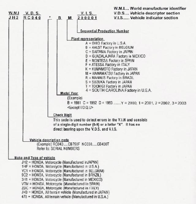 1980 Honda Motorcycle Vin Decoder