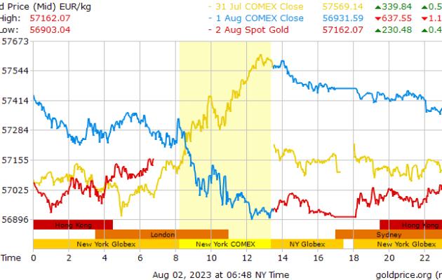 Gold Price in euro/kg - Prix de l'or en euro/kg