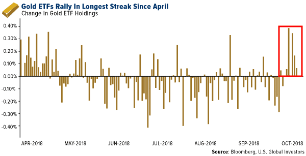 gold etf inflows