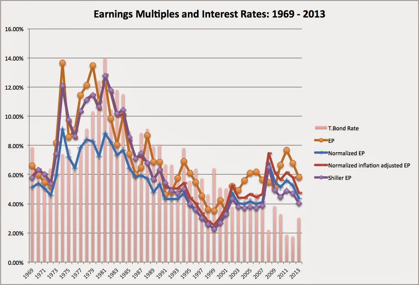 Price Earnings Ratio
