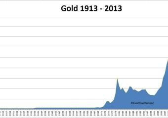 Gold 1913-2013