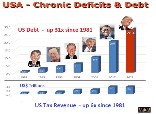 Presidents-Graph-171116