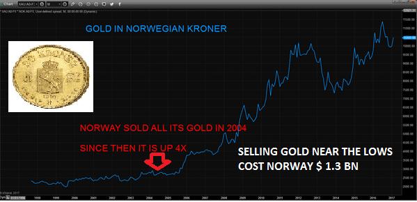 Norway-gold-sales-240217